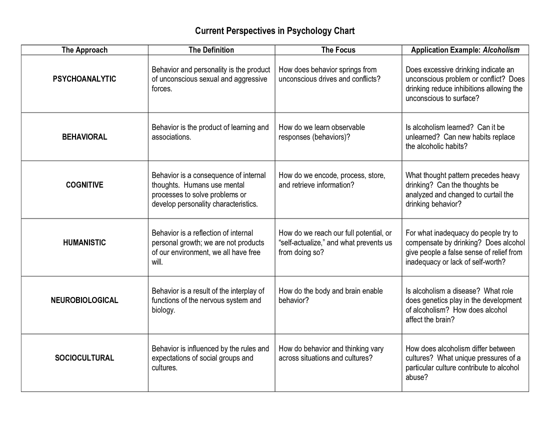 worksheet Psychology Timeline Worksheet what are some psychotropic drugs google search mental health search