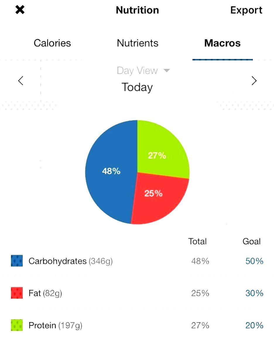 First time really keeping track of what I eat and how my macros look. Trying to bulk up a little so