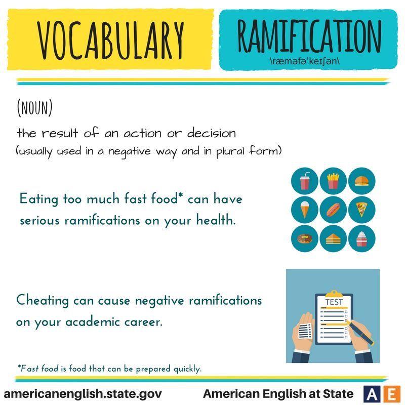 Pin By Dagmara Duda On English Sos English Vocabulary Words English Words Learn English