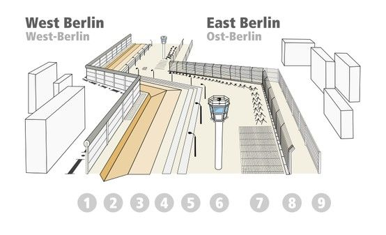 The berlin wall was more than a simple wall berlinwall diagram the berlin wall was more than a simple wall berlinwall diagram germany ccuart Choice Image