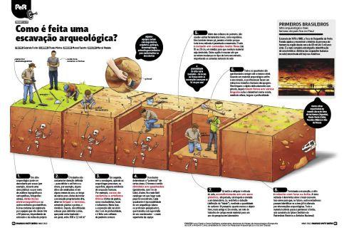 Como é feita uma escação arqueológica