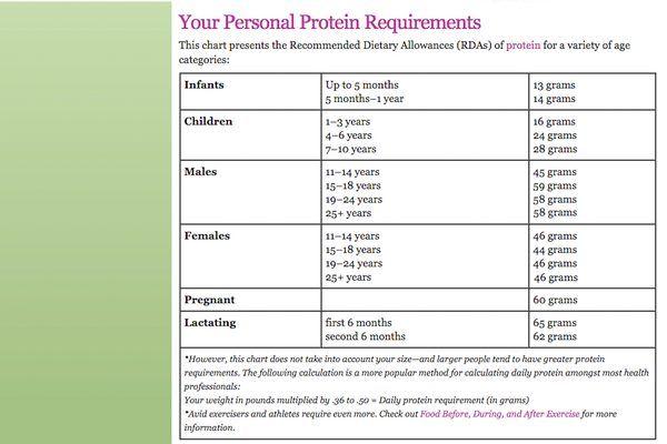 High Protein Diet Sample Menu Ehow Ideal Protein Diet
