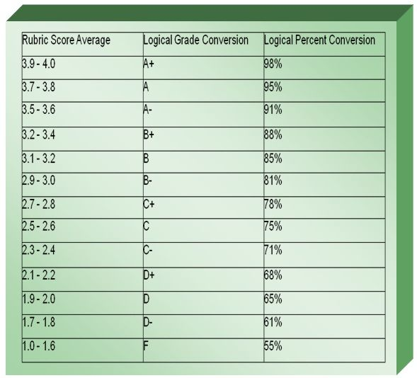 20 point rubric scale - Google Search