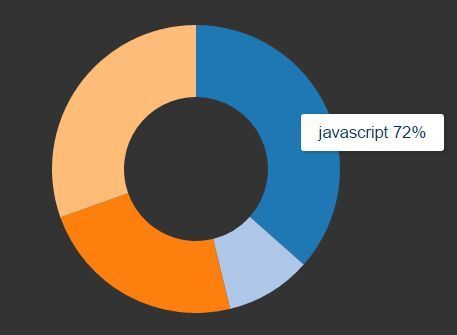 Dynamic Donut / Pie Chart Plugin with jQuery And D3 js