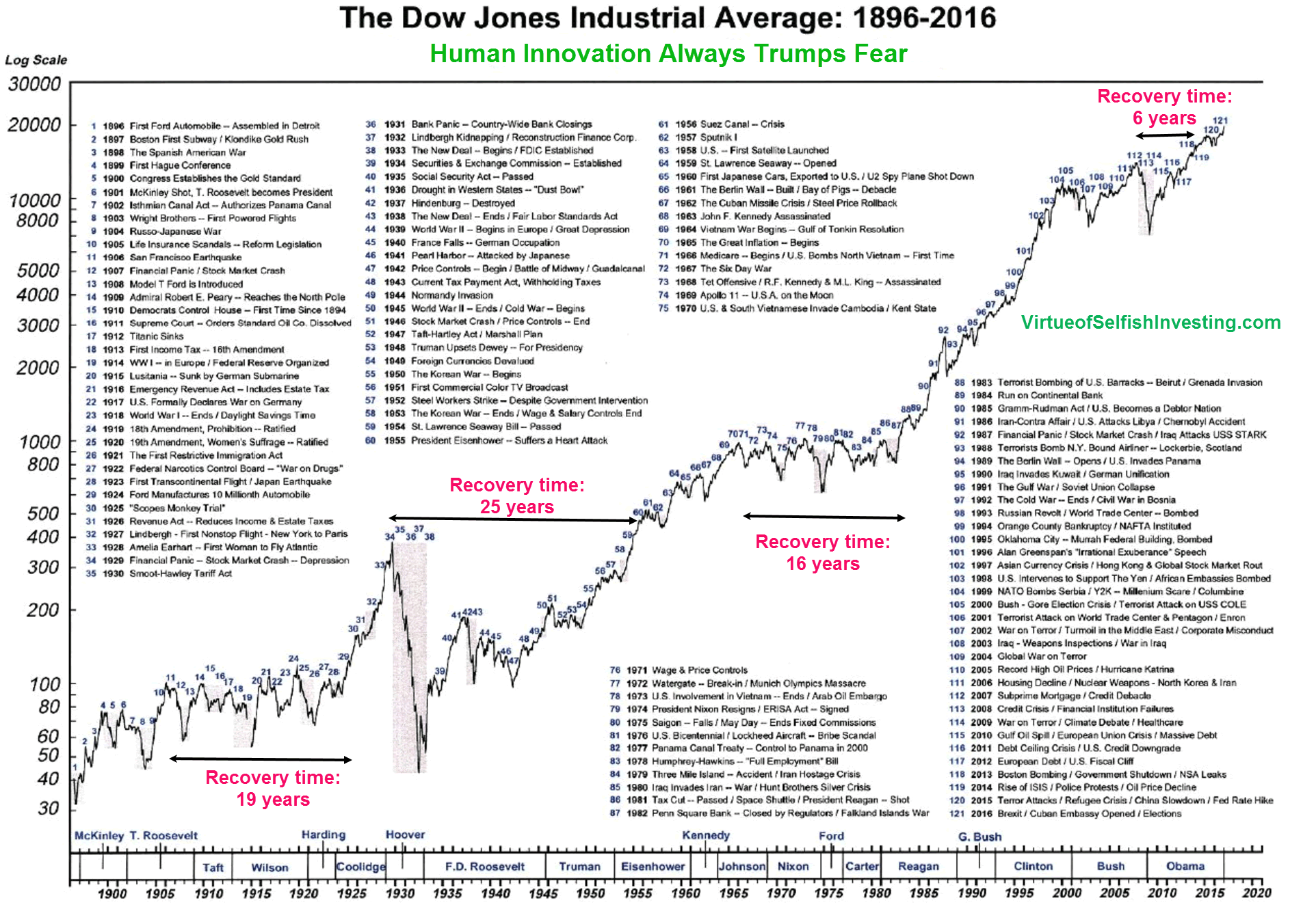 How Dow S Peaks And Troughs Have Reflected The U S Economy S Triumphs And Tribulations Over The Years And By Extens Dow Jones Industrial Average Dow Jones Dow