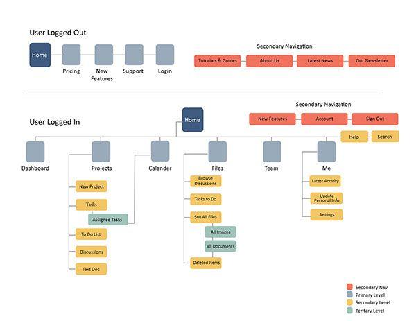 Project Management App Sitemap on Behance Project
