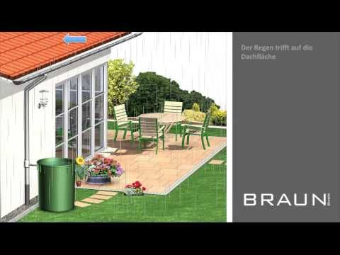 wie funktioniert eine regentonne regentonne ratgeber regentonne. Black Bedroom Furniture Sets. Home Design Ideas
