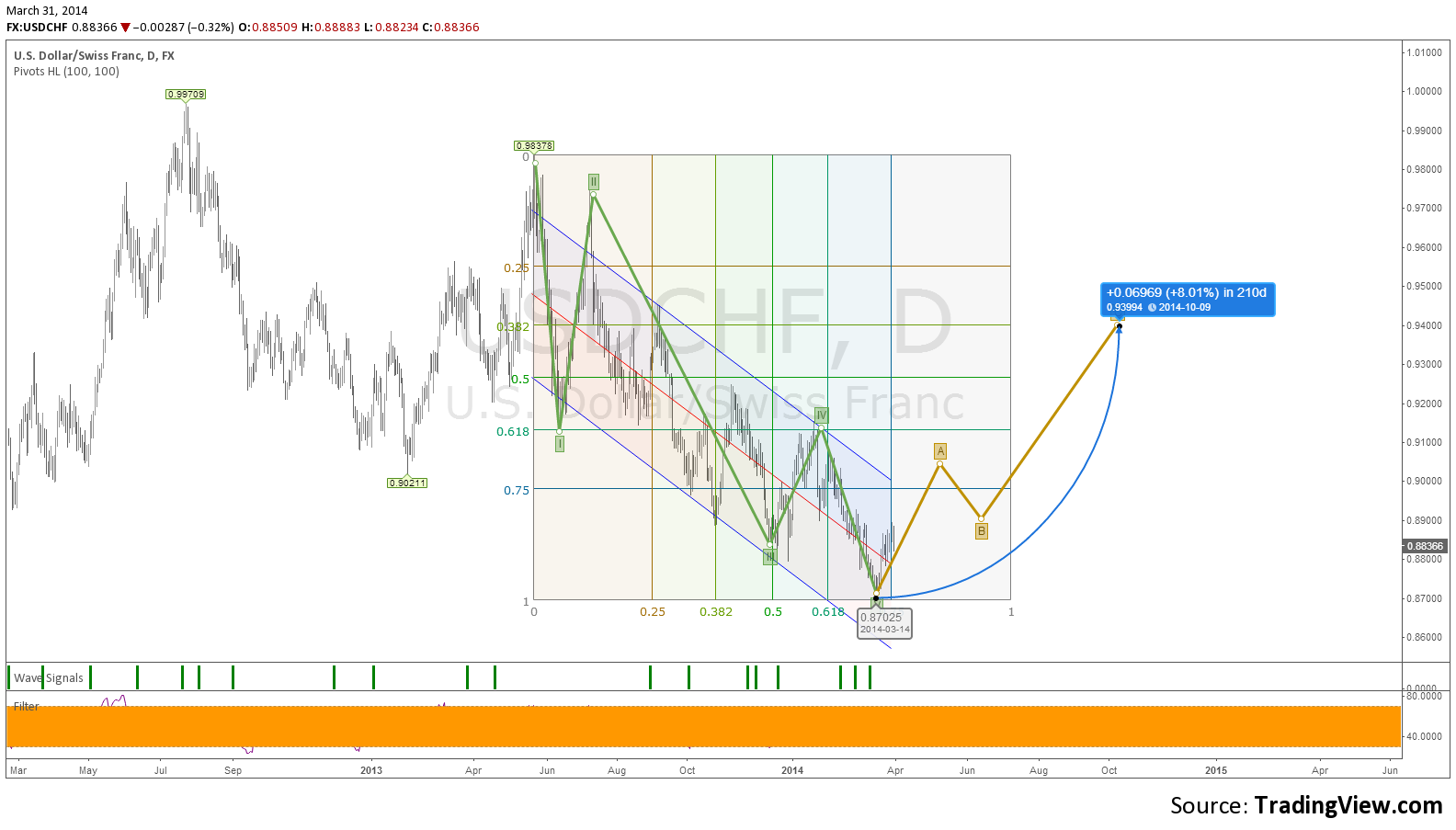 Trading chart usdchf live day forecast investinglivechartshtml also cup and handle bullish pattern investing rh pinterest