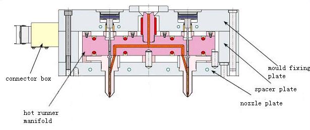 hot runner diagram information of wiring diagram \u2022 1998 toyota 4runner wiring diagram hot runner mold plastic injection molding pinterest plastic rh pinterest com 1995 toyota 4runner engine diagram charging diagram 89 4runner