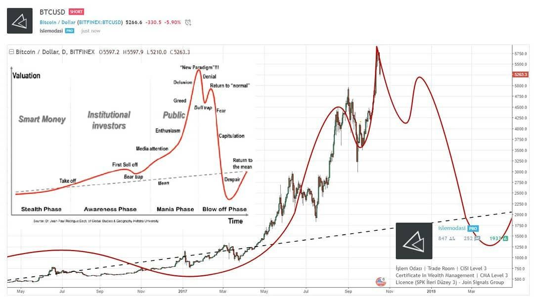 . Profit Info . Market : #CRYPTOCURRENCY Currency : #BTCUSD . Join Professional FOREX BITCOIN and STOCK MARKETS Support Group . ISLEM ODASI Ahmet S. Ozturk  CISI Level 3 Certificate In Wealth Management & SPK Level 3 Licence . Don't Forget To Like and Subscribe  ___________________________________________________________  WebSite : http://ift.tt/2xy2quW  Twitter : https://twitter.com/islemodasi  Linkedin : http://ift.tt/2wE7PnZ  Instagram : http://ift.tt/2xy0NgP  StockTwits…