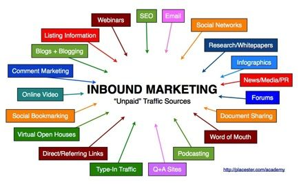 Unpaid Traffic Sources  Inbound Marketing Formats