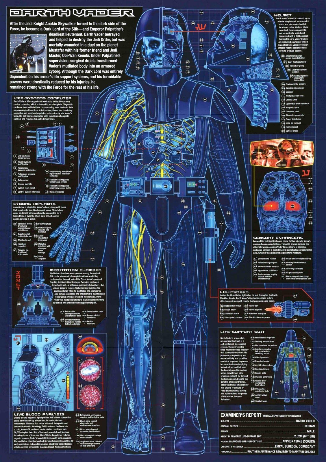 Darth Vader cybernetics info guide | Star Wars | Star wars ... on