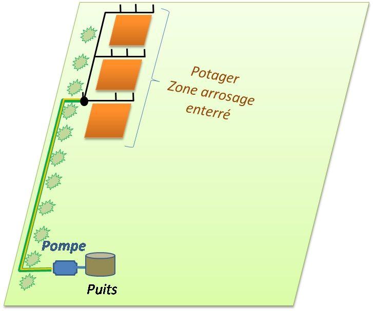 Realisation Arrosage Automatique Avec Pompe Et Goutteurs Systeme