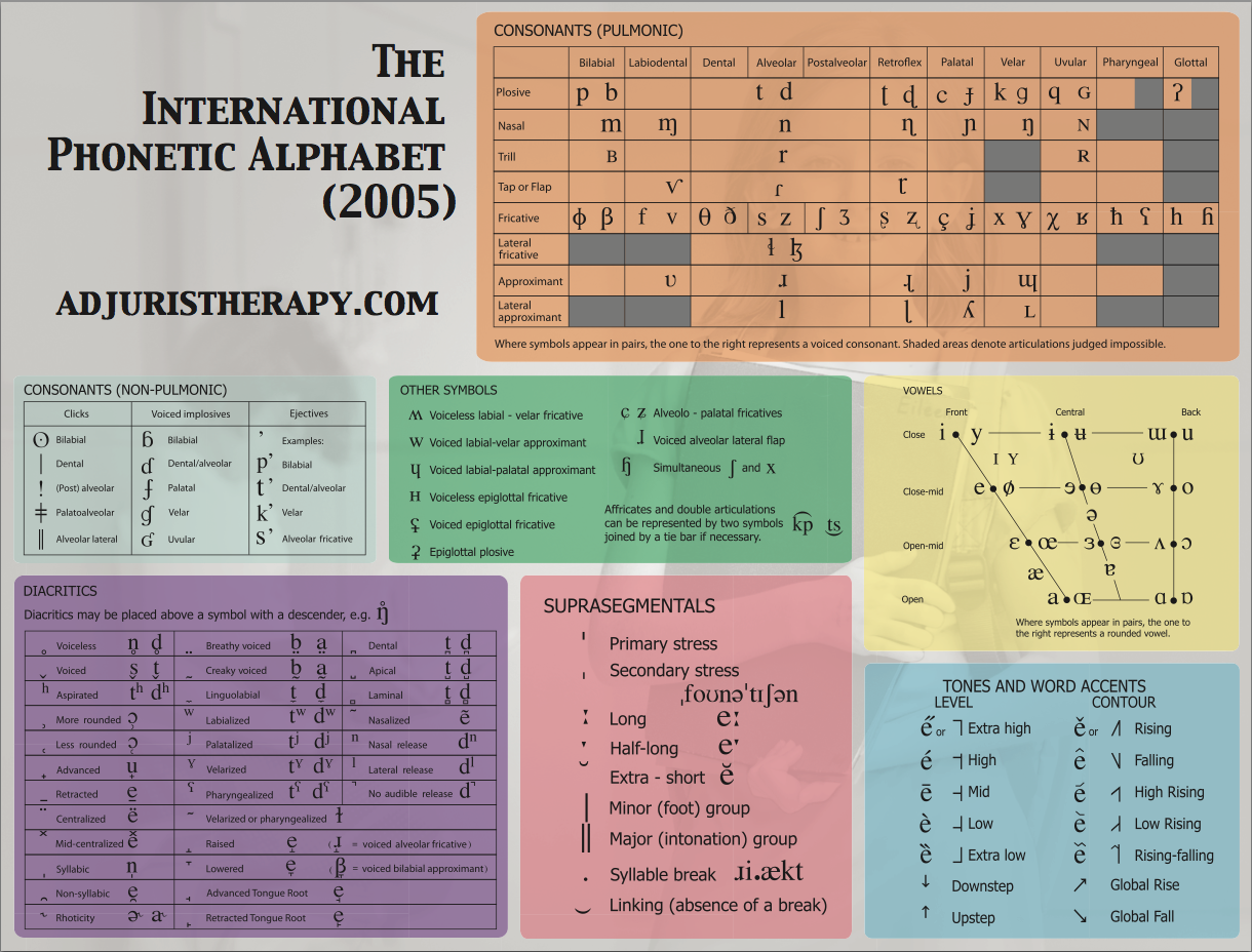 This is the international phonetic alphabet used to transcribe the this is the international phonetic alphabet used to transcribe the speech sounds of any world language biocorpaavc Images