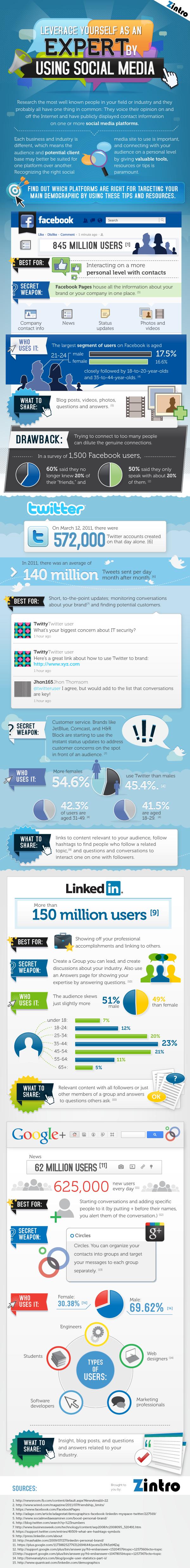 Charakteristiky největších sociálních sítí