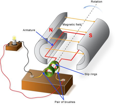 Parts And Functions Of A Simple Ac Generator Learn Physics Nursing Student Tips Energy Technology