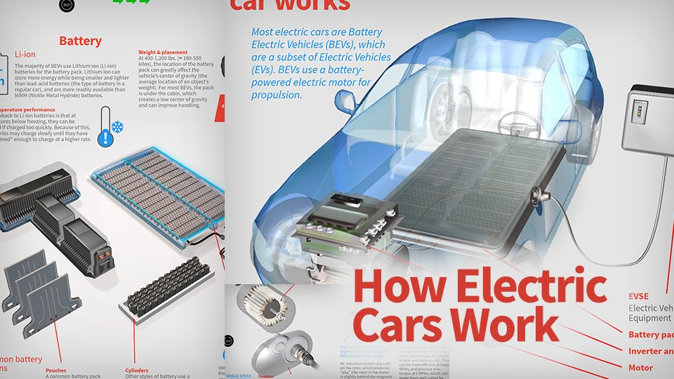 Most Electric Cars Are Battery Electric Vehicles Bevs Which Are A Subset Of Electric Vehicles Evs Bevs Use A Batter Electric Cars Propulsion Car Mechanic