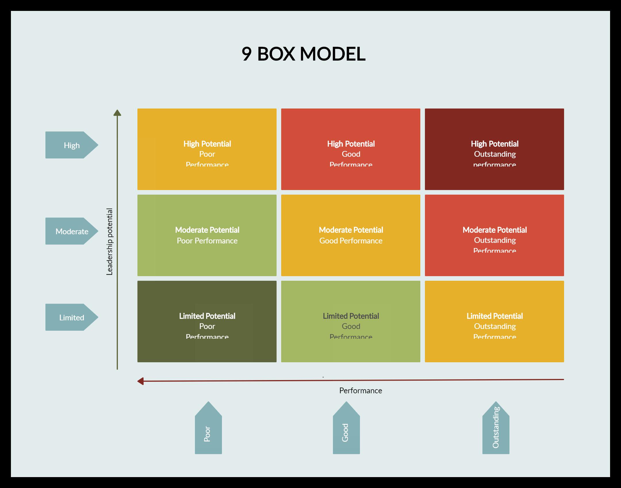 9 Box Model   Succession planning, Diagram, Organizational chartPinterest