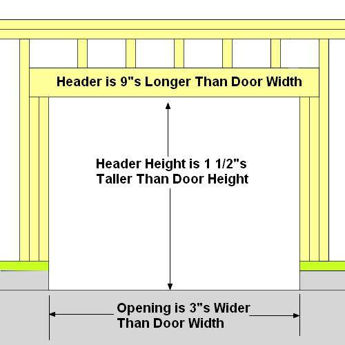 How To Frame A Garage Door Precision Garage Door Of Knoxville Garage Door Framing Garage Doors Door Header