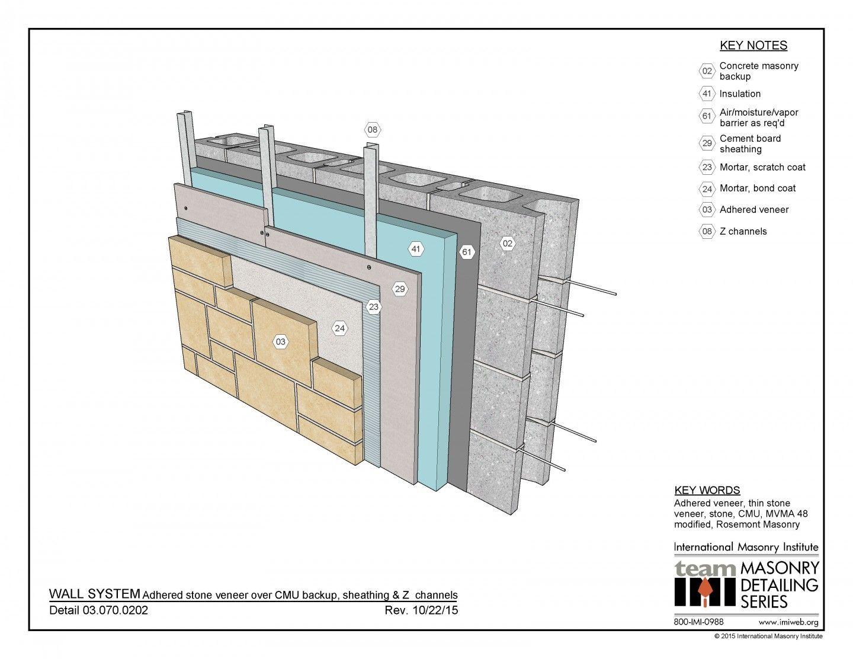 Cavity Wall Concrete Block Veneer Reinforced Concrete Block Stone Cladding Roof Construction Brick Construction