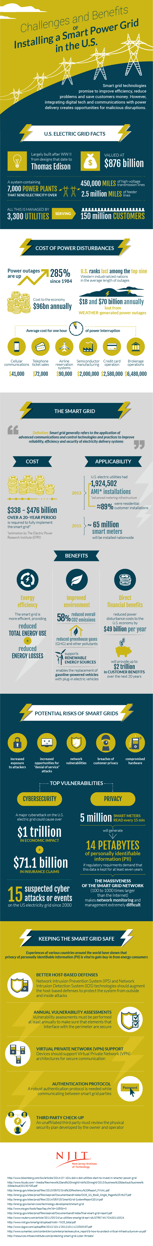 Challenges And Benefits of Installing a Smart Power Grid in the US #Infographic
