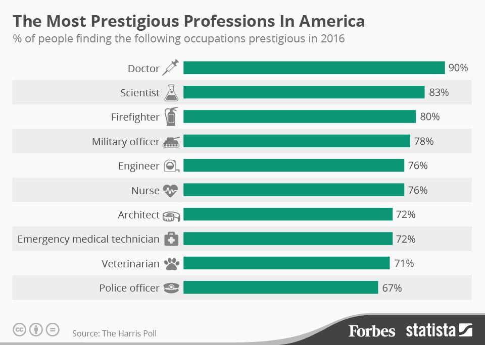 America's Most Prestigious Professions In 2016