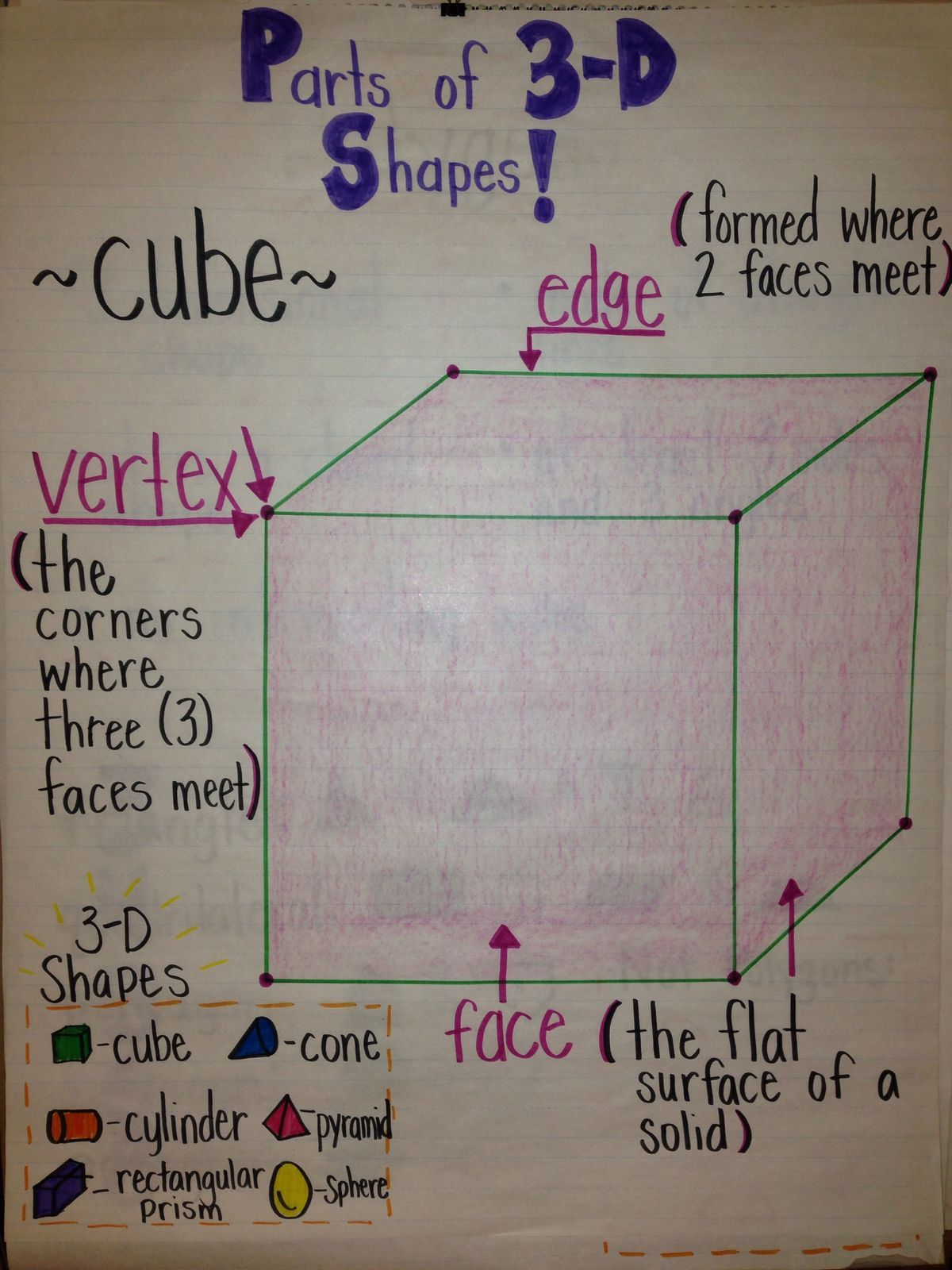 3d Shape Anchor Chart Picture Only