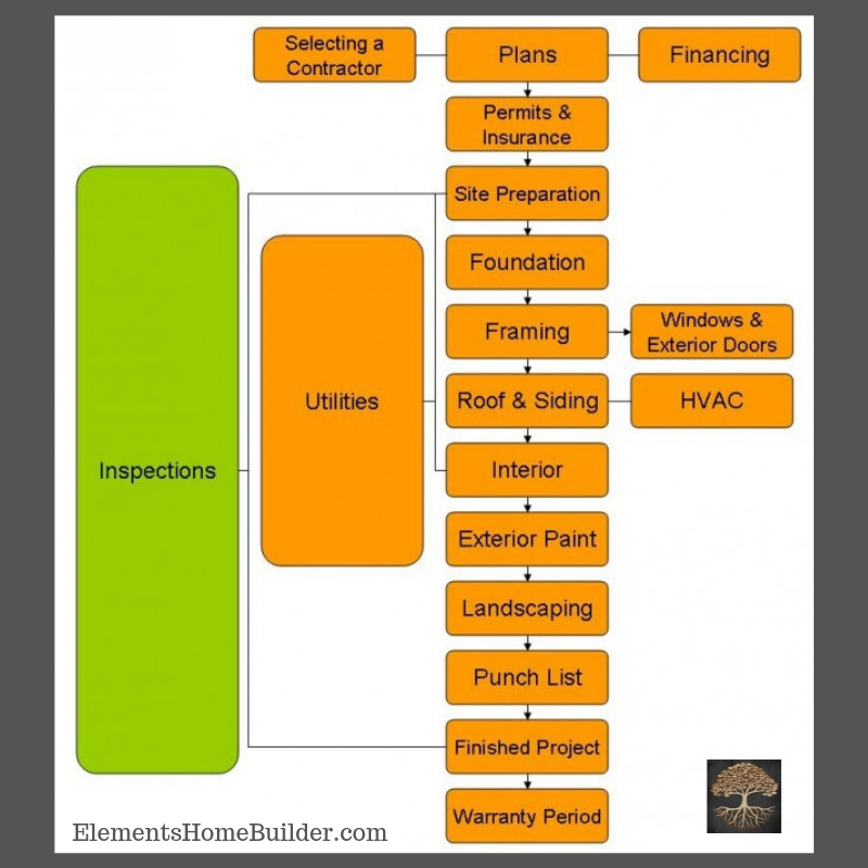 4 Important Construction Phases Elements Design Build L L C Builder House Construction Steps Building Construction Construction Management