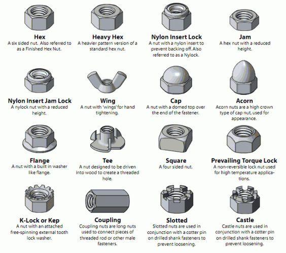 Tablas de tipos de tuercas soldadura pinterest for Tipos de tuercas