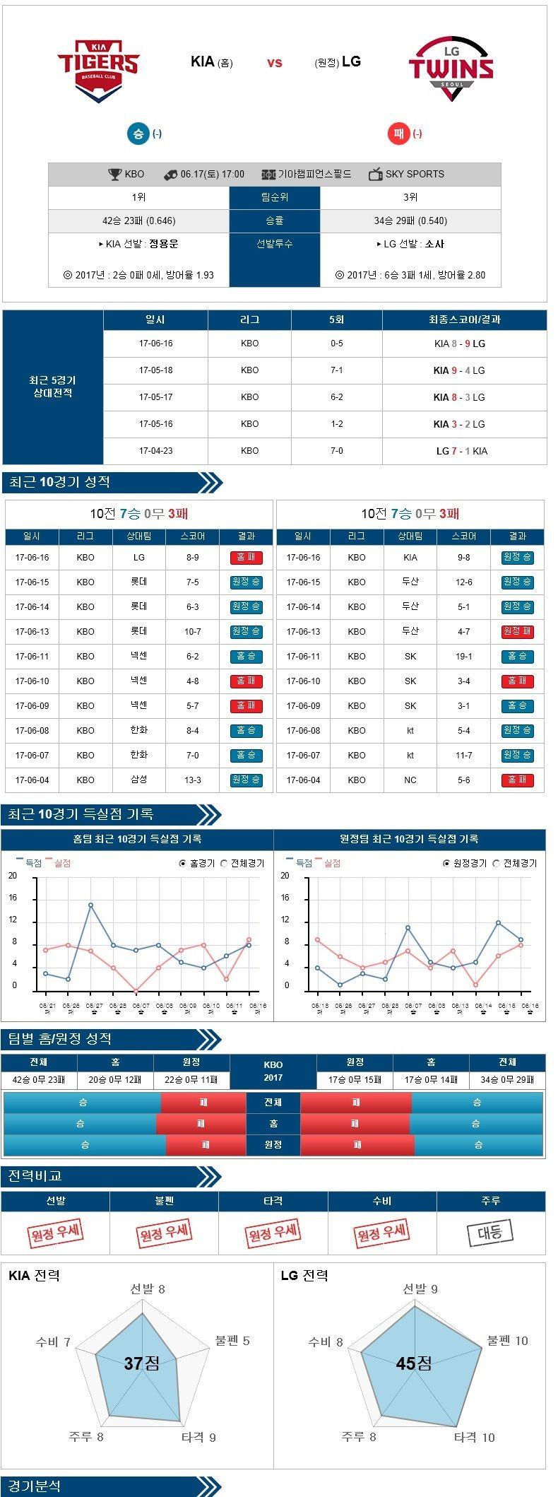 [KBO] 6월 17일 KIA vs LG ★토토군 분석★