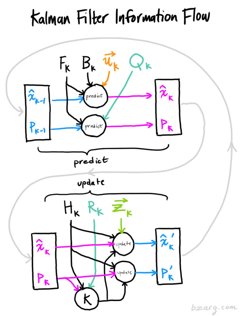 Kalman Filter Information Flow Diagram Machine Learning Systems Engineering
