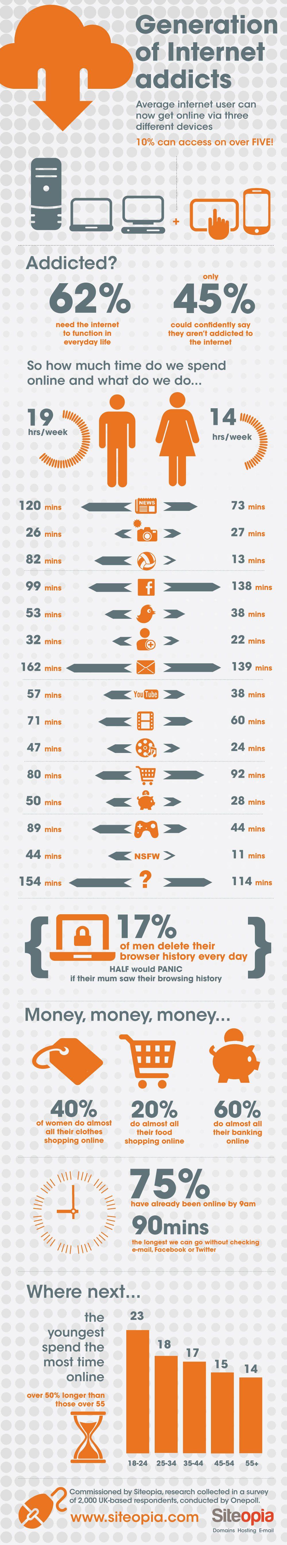 [Infographic] Een generatie van internet verslaafden