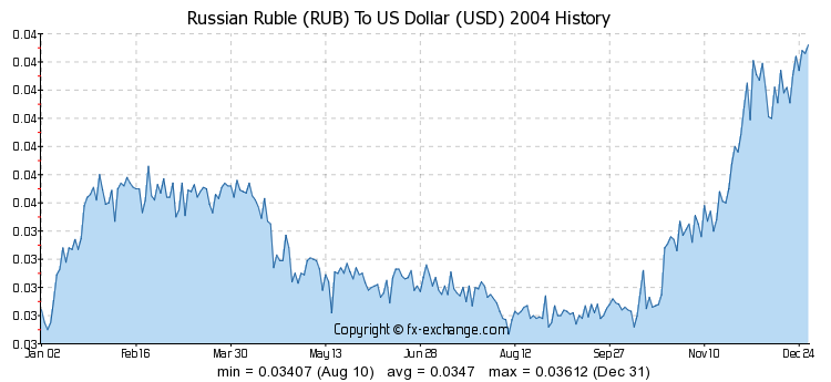 Russian Ruble Vs Us Dollar