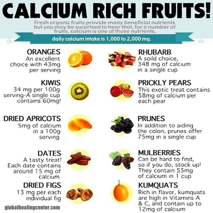 Here a list of Calcium Rich fruits Description from