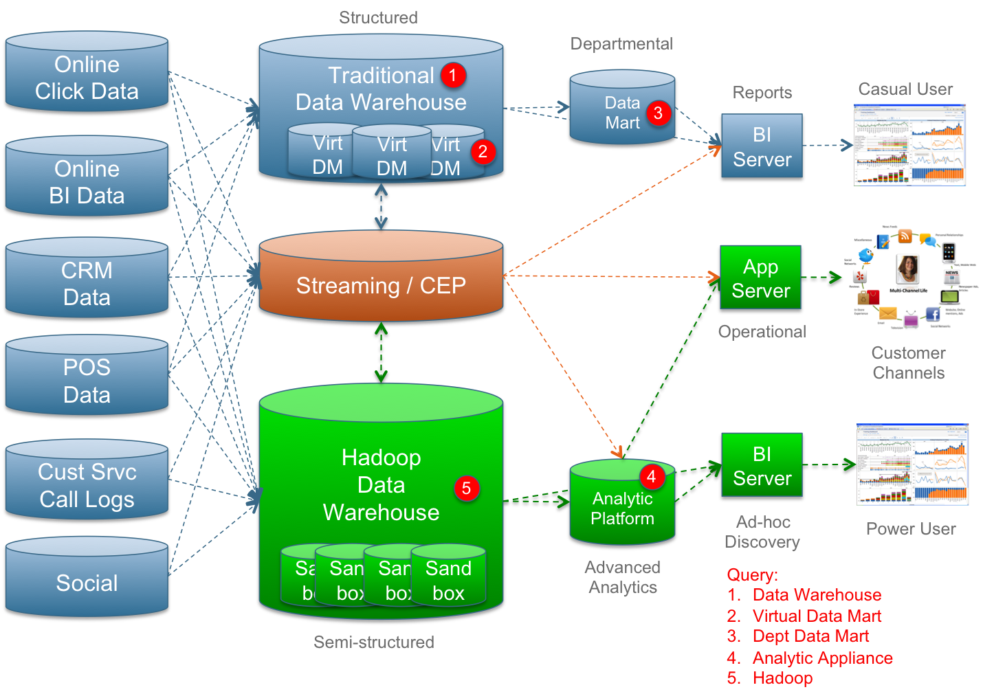 Traditional analytics approach analytics data for Architecture qlikview