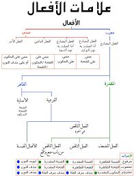 اعراب اسم متمكن ناقص واوي Learn Arabic Online Learn Arabic Language Learning Arabic