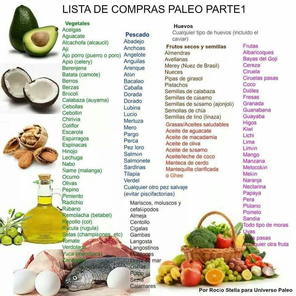lista alimentos permitidos dieta paleo