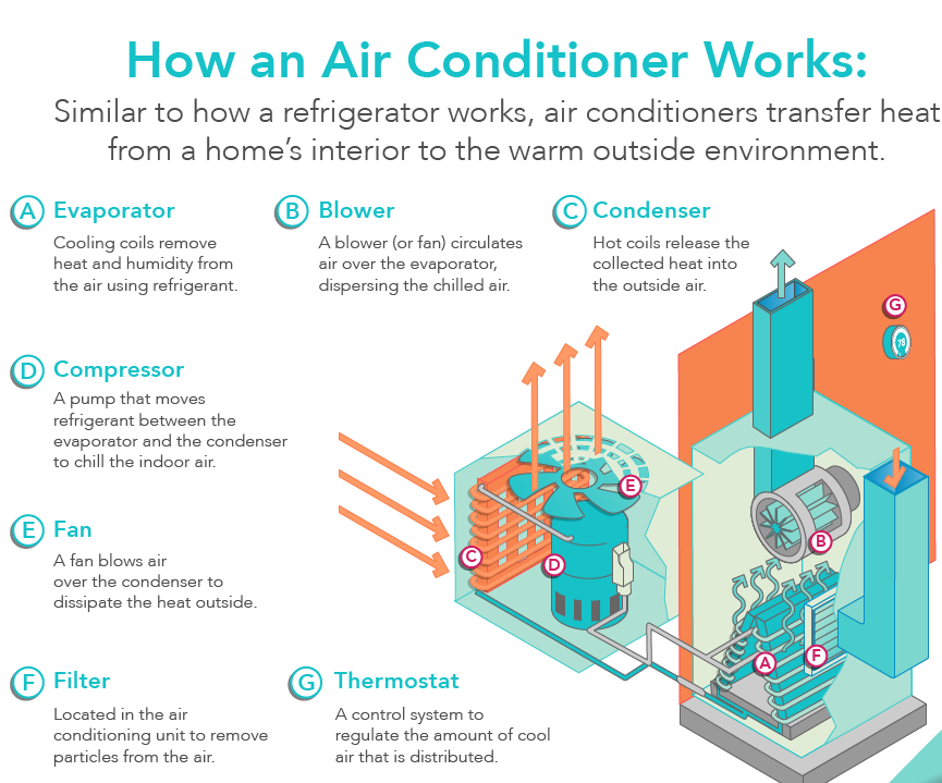 Air conditioner image by Air & Heat Systems on AC Parts