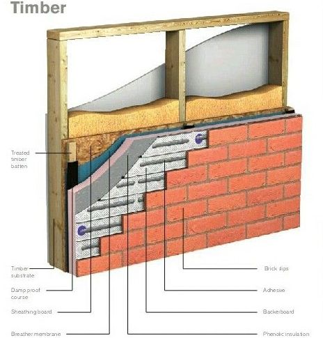 House extension timber frame wall construction designed by Add ...