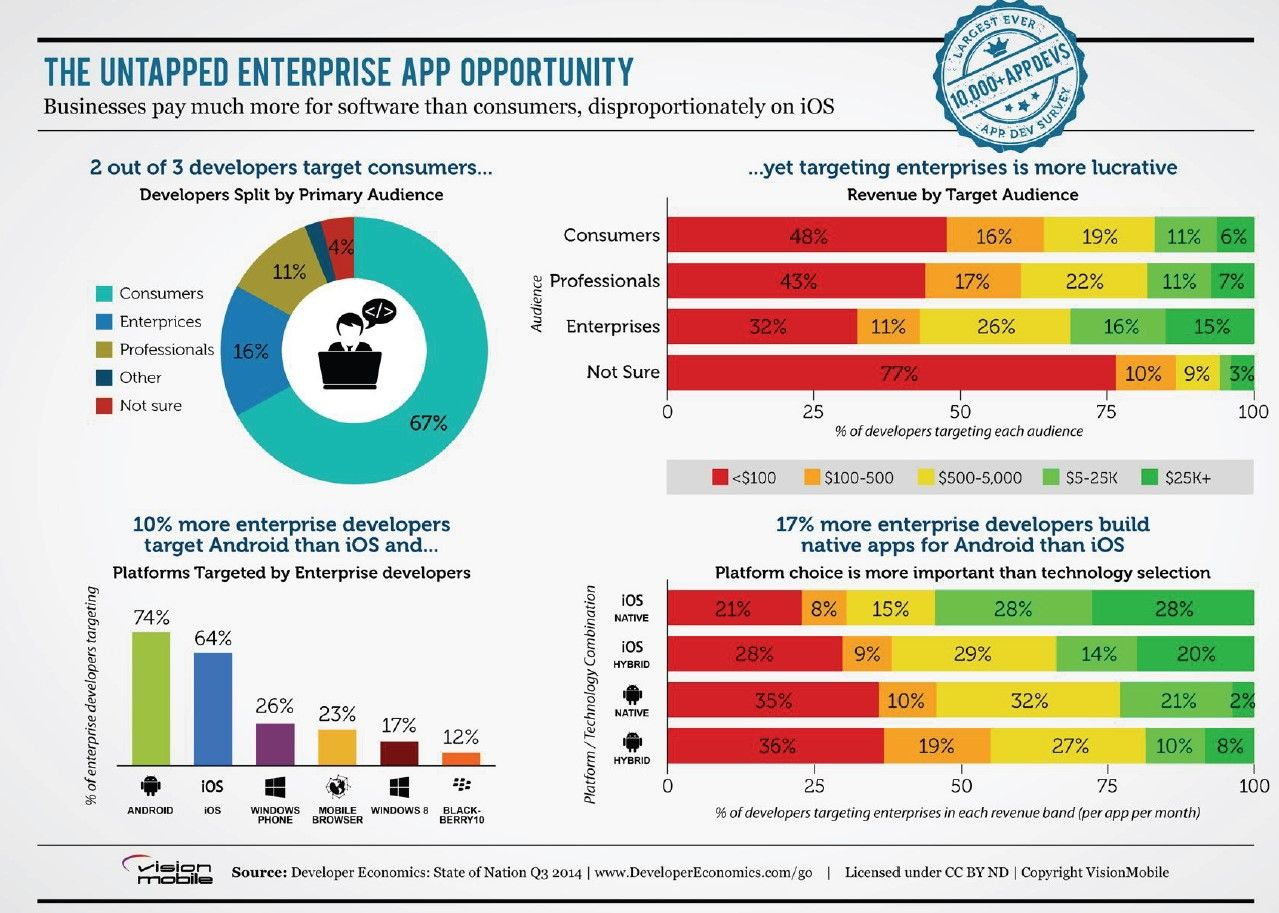 Enterprise Mobile Apps Pay The Most Yet Attract Few