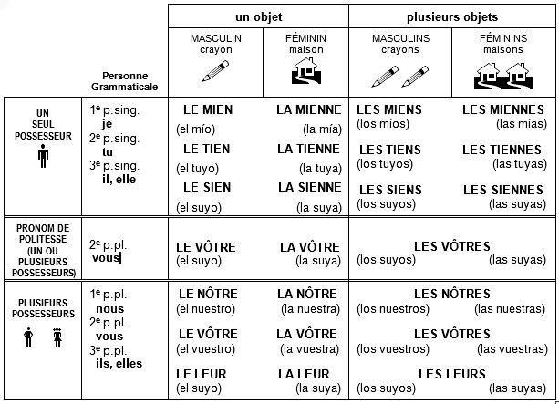 Pronoms Possessifs Apprendre Le Francais Enseignement Du Francais Grammaire Francaise