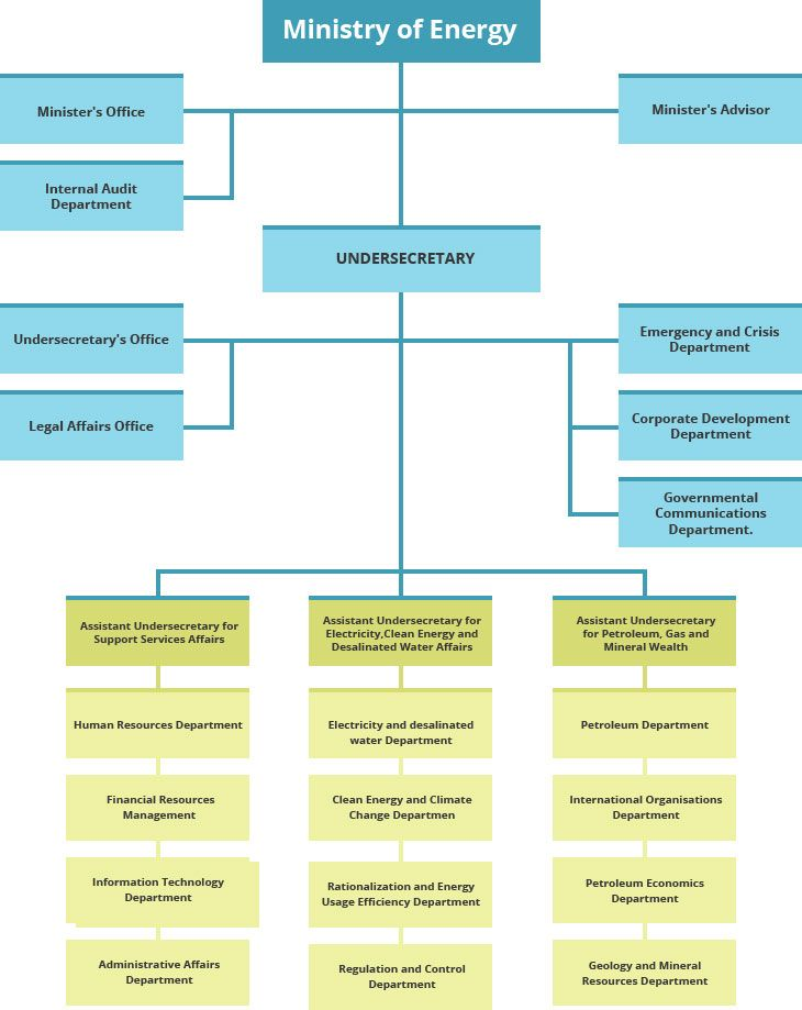 Organizational Chart About Ministry Ministry Of Energy in UAE - organization chart
