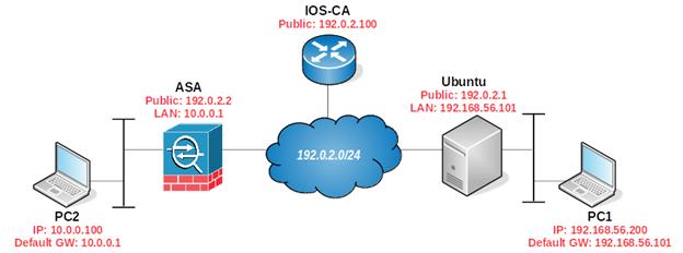 775d6797b7131db36b84a554e63ae9b9 - How To Test Site To Site Vpn