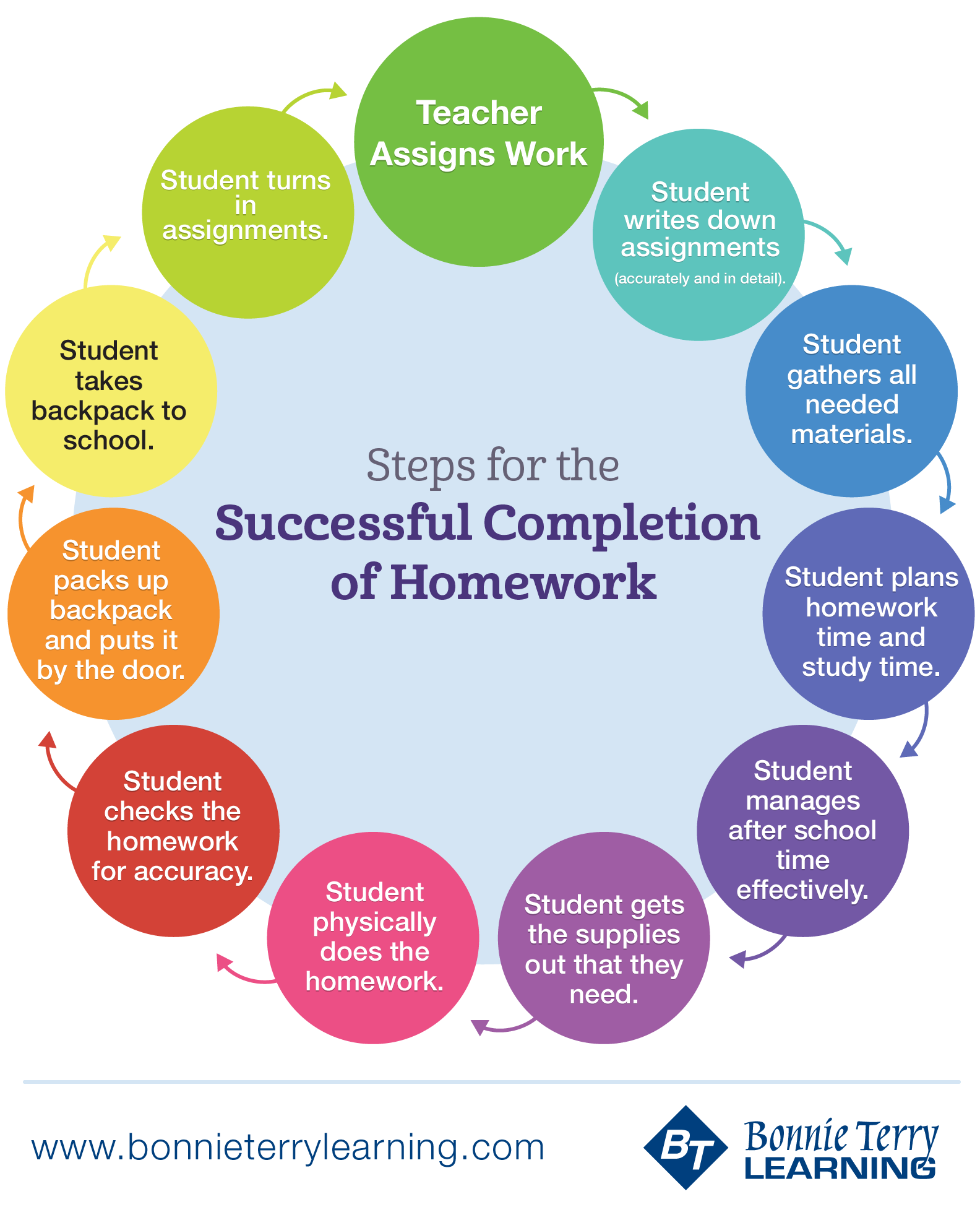 Executive Function Skills And An Argument For Homework