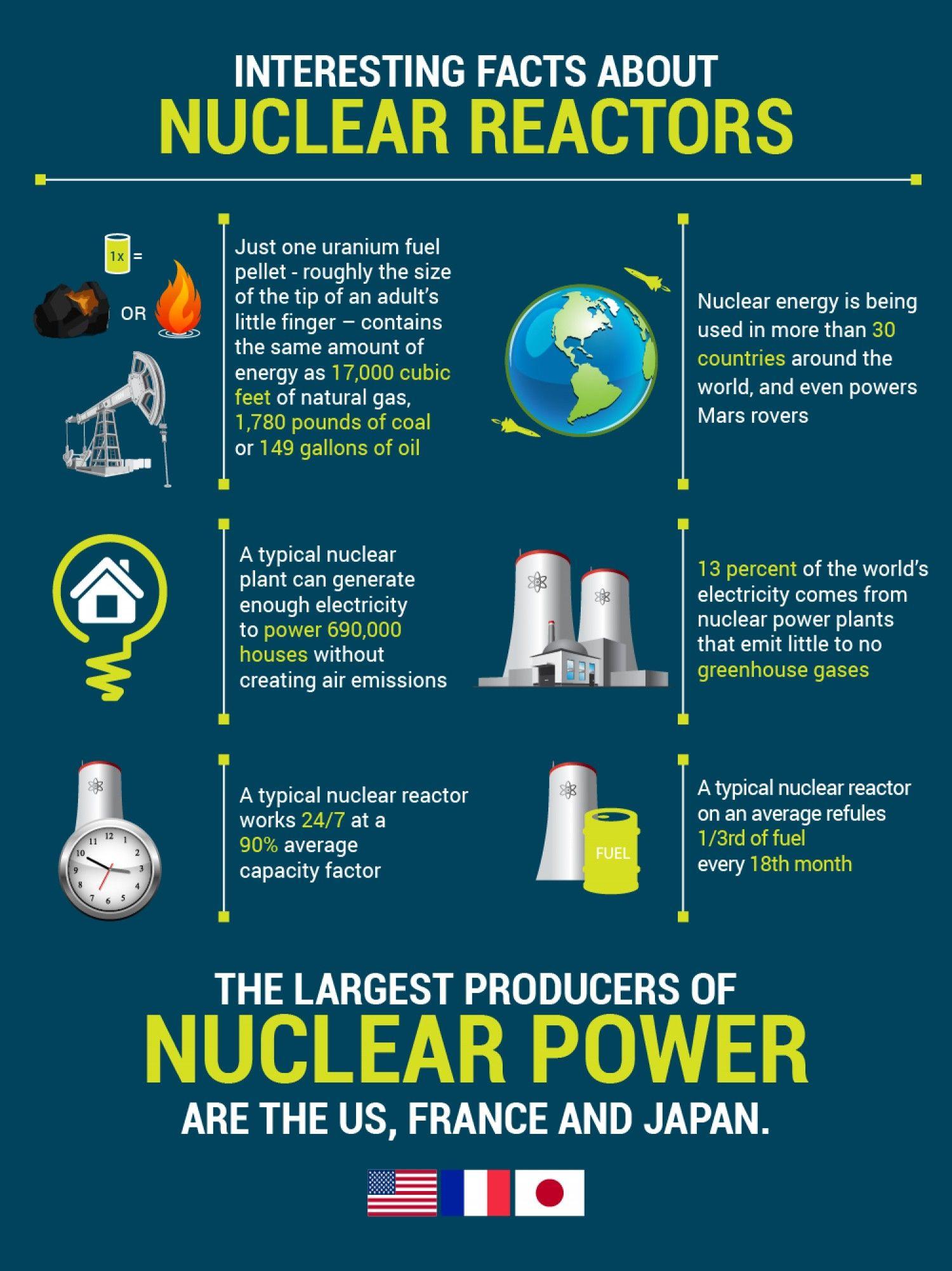 Nuclear Energy Infographic Nuclear Energy Environmental Science Major Environmental Science Projects