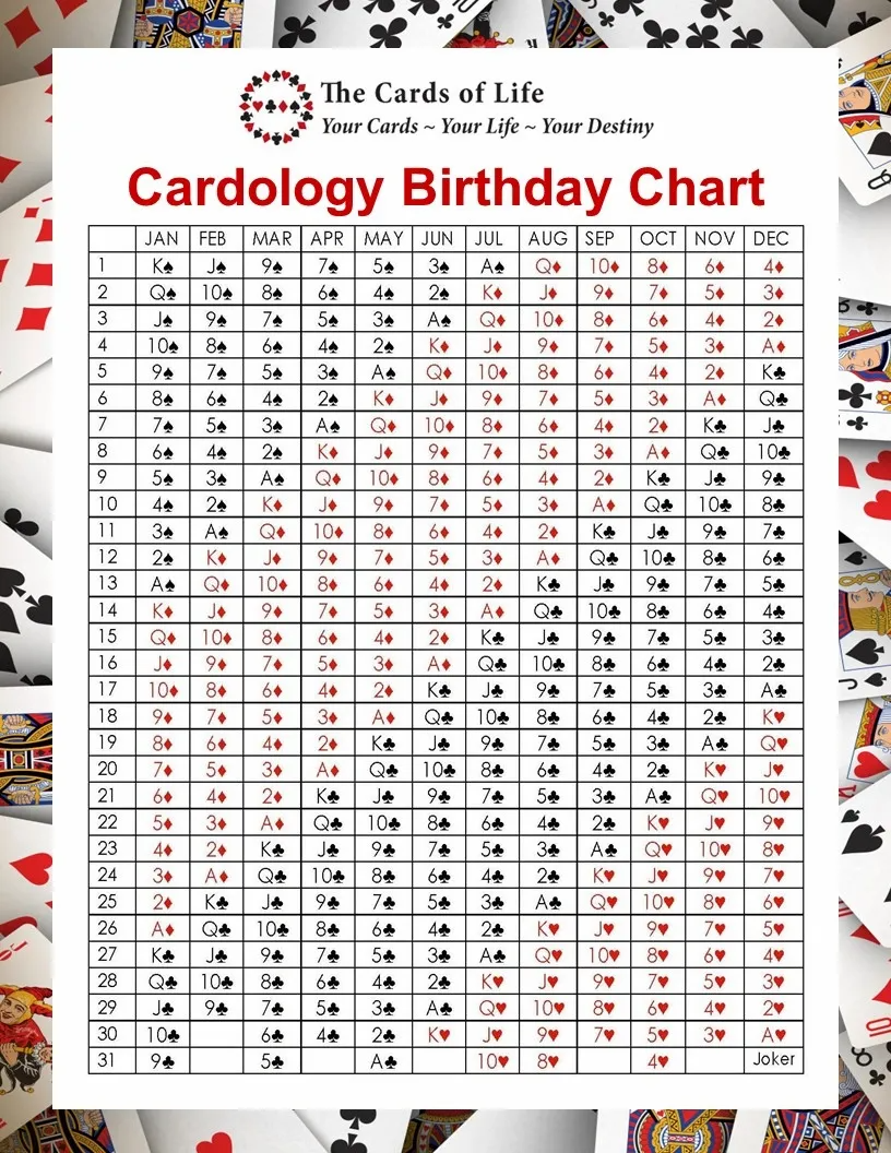The Cards Of Life Cardology Birthday Chart Life Cards The Cards Of Life Birthday Charts Life Cards