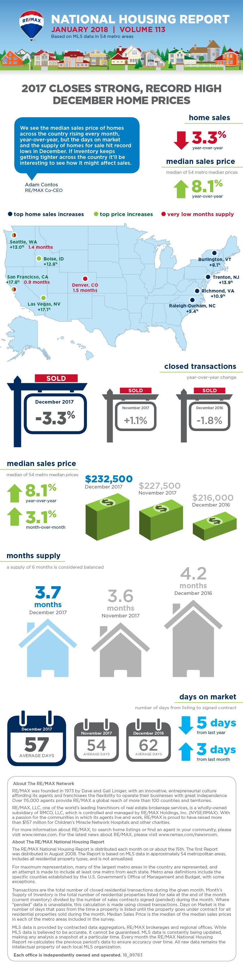 The January 2018 Re Max National Housing Report Infographic Shows Housing Market Trends Throughout 54 Metro Areas The Report Is Based On Mls Information Remax