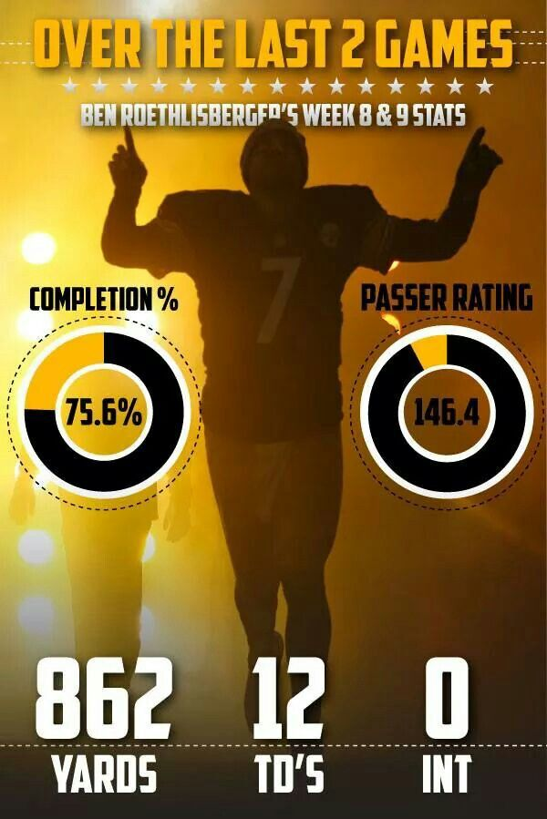 Ben Roethlisberger Passion Pittsburgh Steelers Nfl Action Poster Costacos 2012