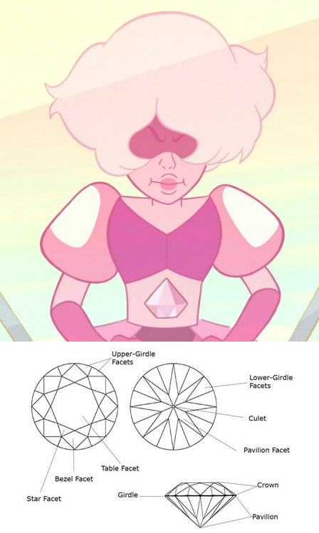 Everything Leading Up To The Pink Diamond Reveal In A Single Pale Rose Pink Diamond Pink Diamond Steven Universe Steven Universe Gem