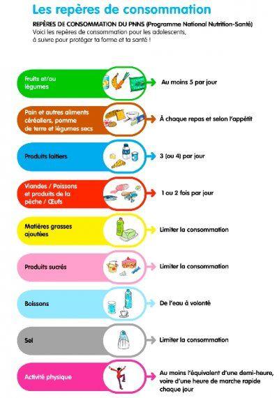 Le Code Couleur Des Aliments Alimentation Et Sante Idees Alimentation Alimentation